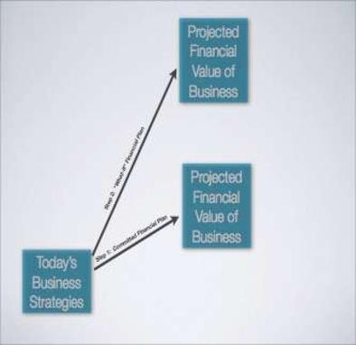 Dynamic Financial Planning Process